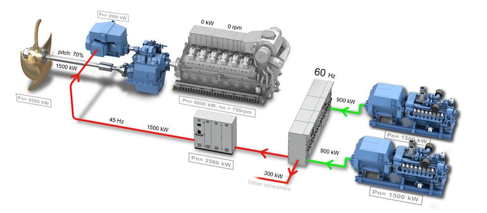 hybride en elektrische motor